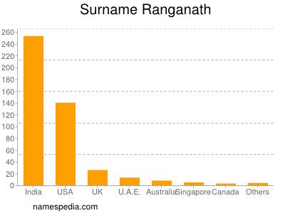 Surname Ranganath