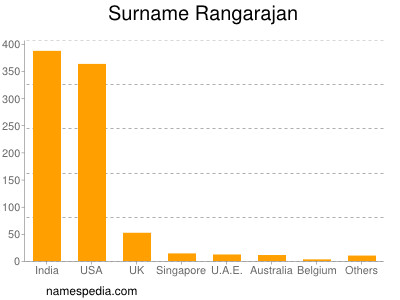 Surname Rangarajan