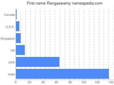 Given name Rangaswamy