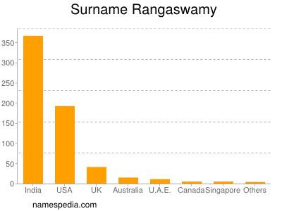 Surname Rangaswamy