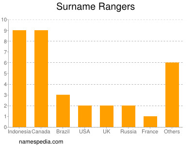 Surname Rangers