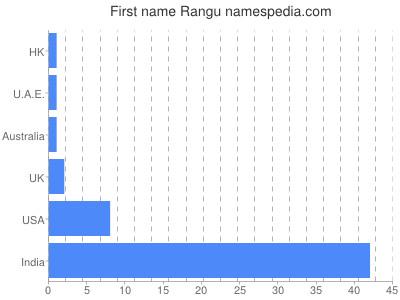 Given name Rangu