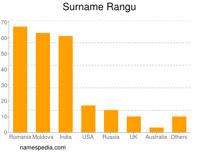 Surname Rangu