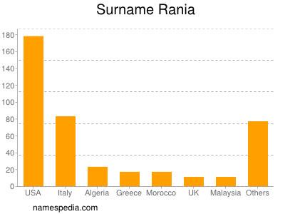 Surname Rania