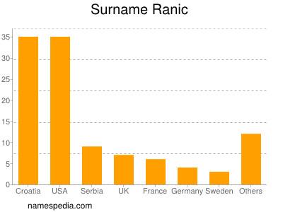 Surname Ranic