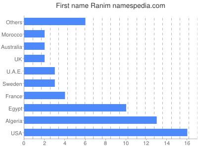 Given name Ranim