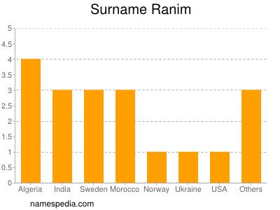 Surname Ranim