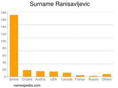 Surname Ranisavljevic