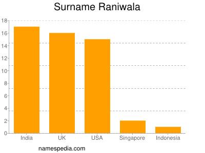 Surname Raniwala
