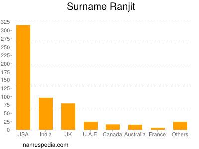 Surname Ranjit