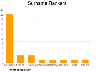 Surname Rankers
