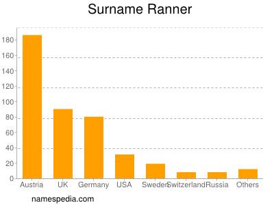 Surname Ranner