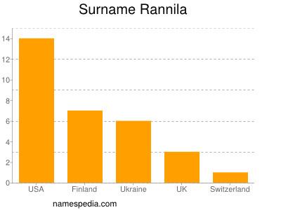Surname Rannila