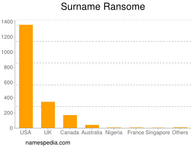 Surname Ransome