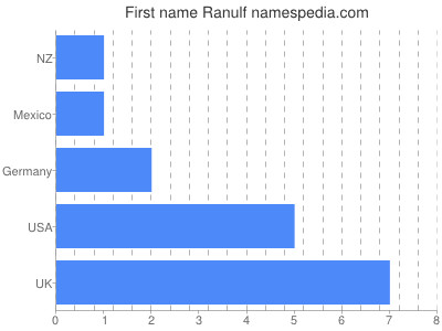 Given name Ranulf
