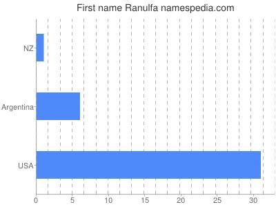Given name Ranulfa