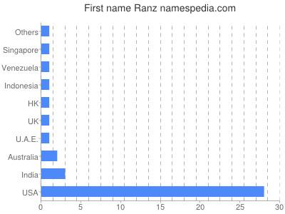 Given name Ranz