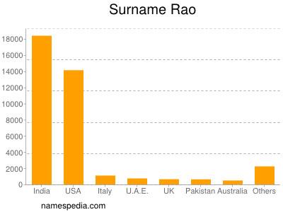 Surname Rao