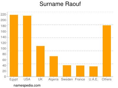 Surname Raouf