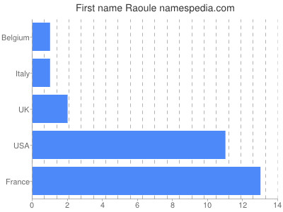 Given name Raoule