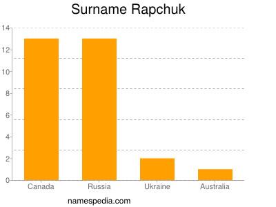 Surname Rapchuk