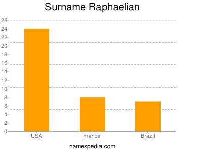 Surname Raphaelian