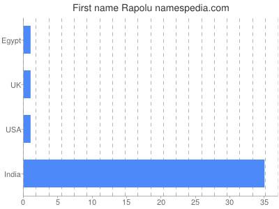 Given name Rapolu