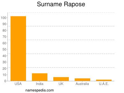 Surname Rapose