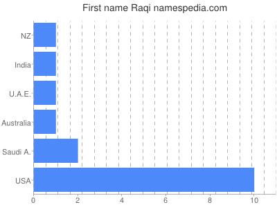Given name Raqi