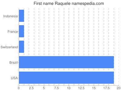 Given name Raquele