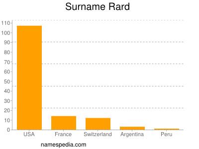 Surname Rard