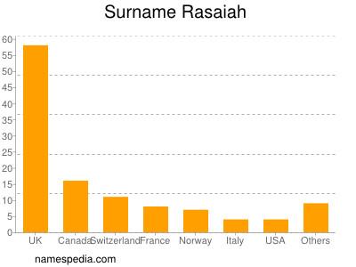 Surname Rasaiah