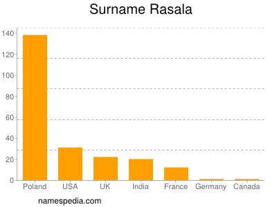 Surname Rasala