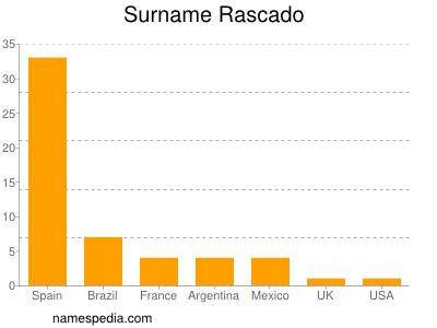 Surname Rascado