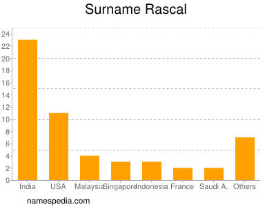Surname Rascal