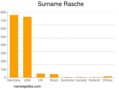 Surname Rasche