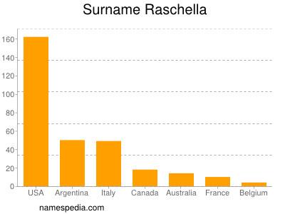 Surname Raschella