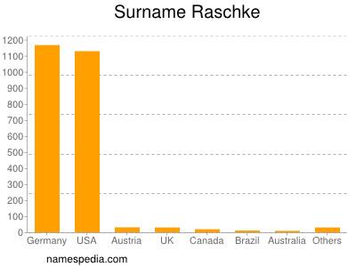 Surname Raschke