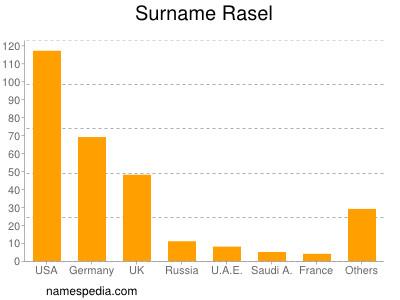 Surname Rasel