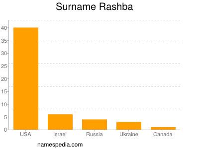 Surname Rashba