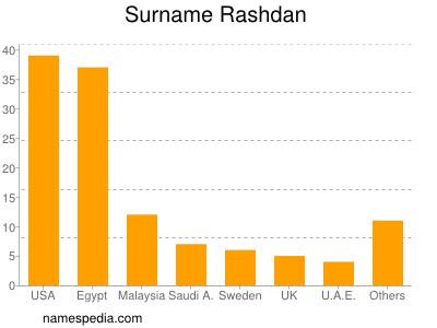 Surname Rashdan