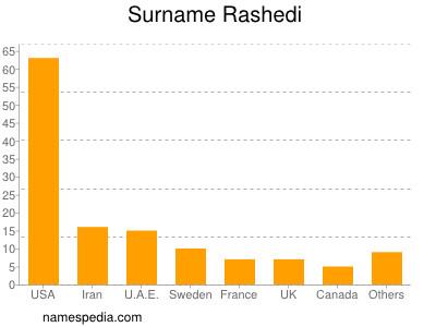 Surname Rashedi