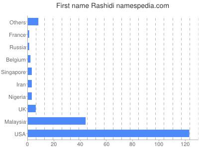 Given name Rashidi