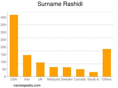 Surname Rashidi