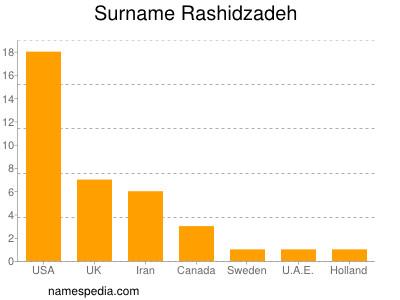 Surname Rashidzadeh