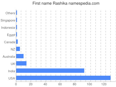 Given name Rashika