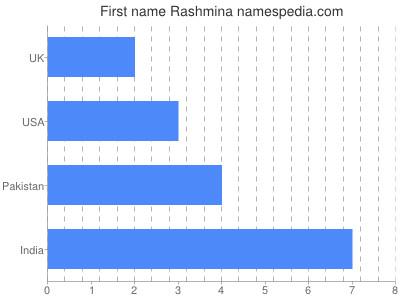 Given name Rashmina