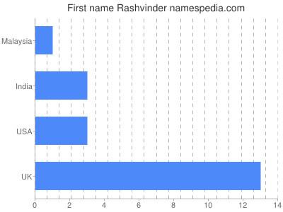 Given name Rashvinder