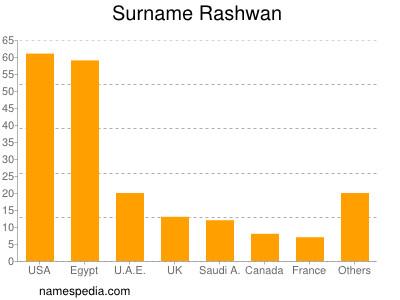 Surname Rashwan