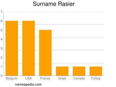 Surname Rasier